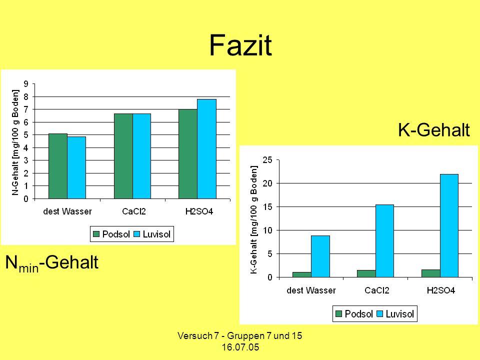Fazit K-Gehalt Nmin-Gehalt Versuch 7 - Gruppen 7 und 15 16.07.05