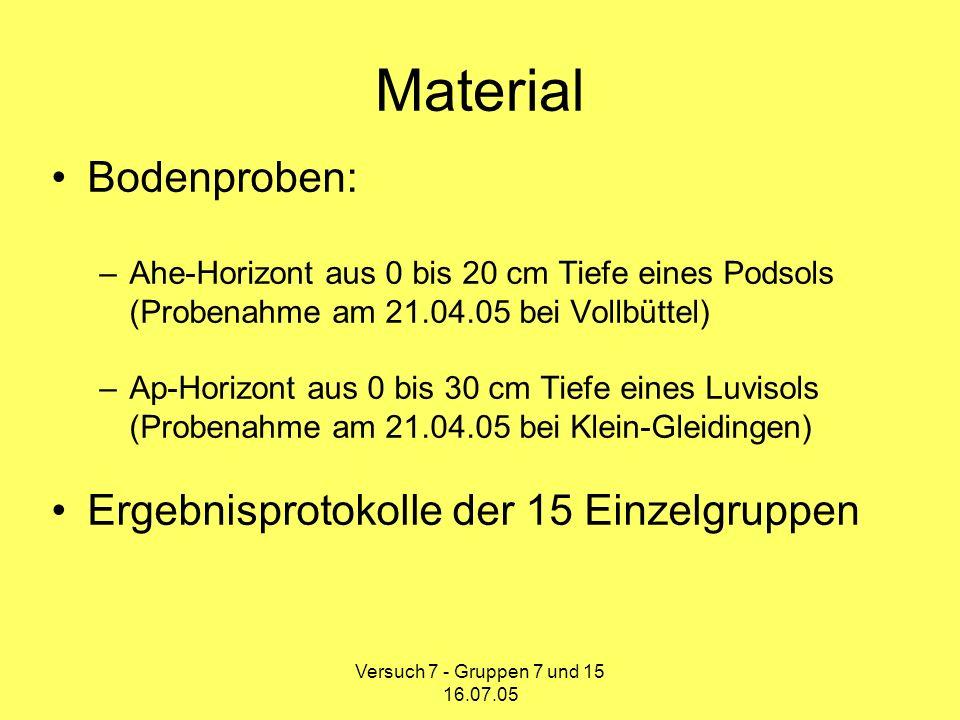 Material Bodenproben: Ergebnisprotokolle der 15 Einzelgruppen