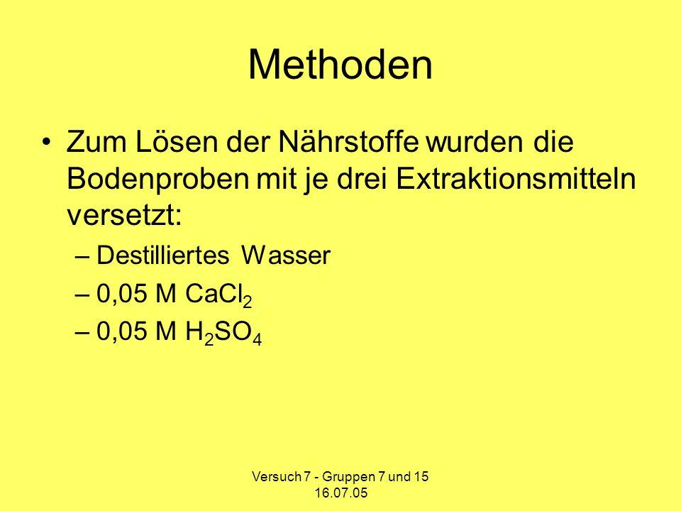 Methoden Zum Lösen der Nährstoffe wurden die Bodenproben mit je drei Extraktionsmitteln versetzt: Destilliertes Wasser.
