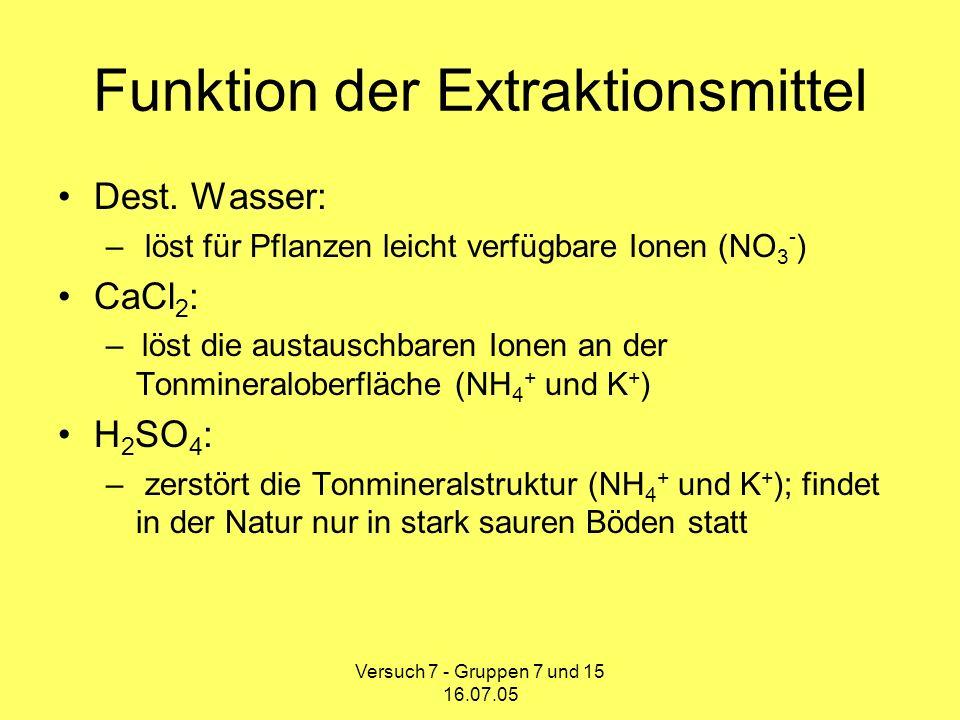 Funktion der Extraktionsmittel