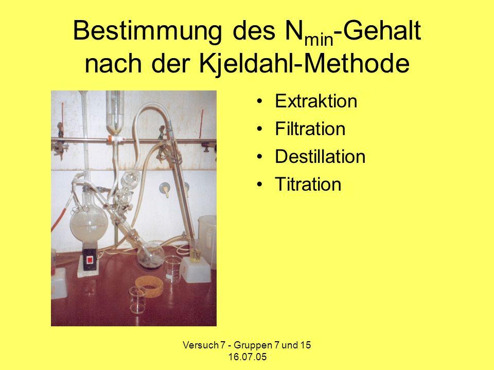Bestimmung des Nmin-Gehalt nach der Kjeldahl-Methode