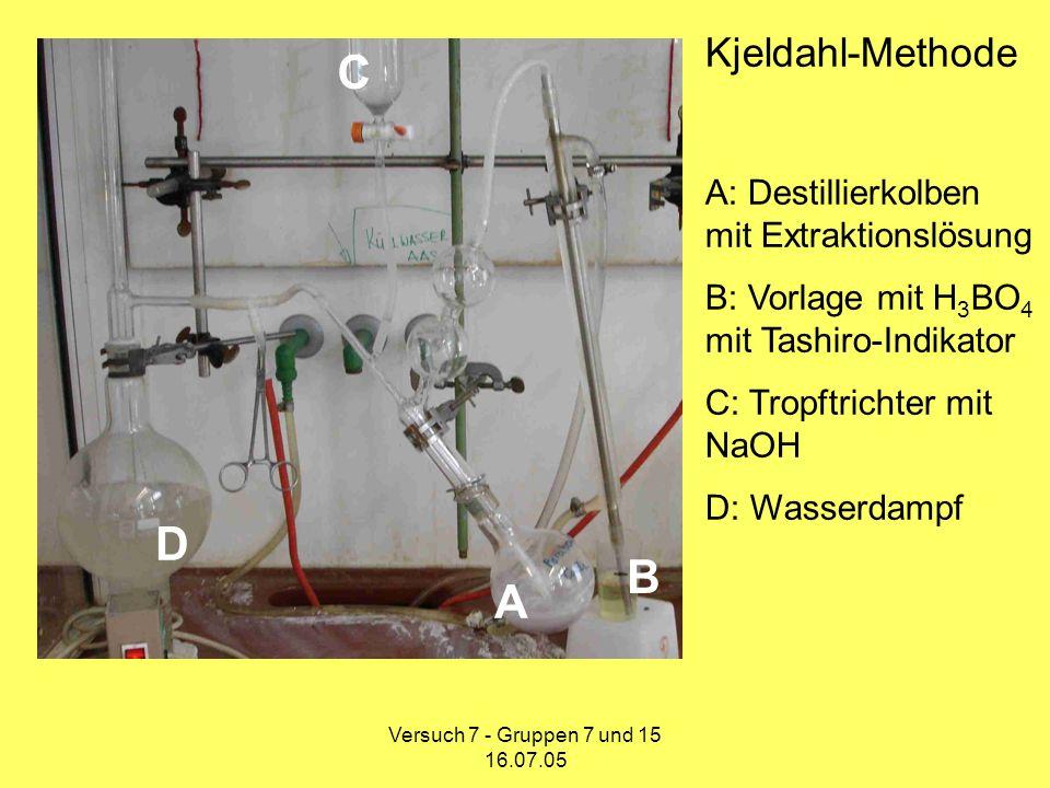 C D B A Kjeldahl-Methode A: Destillierkolben mit Extraktionslösung