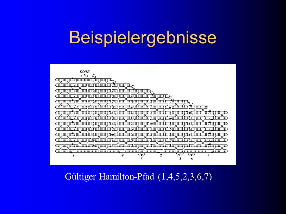 Beispielergebnisse Gültiger Hamilton-Pfad (1,4,5,2,3,6,7)