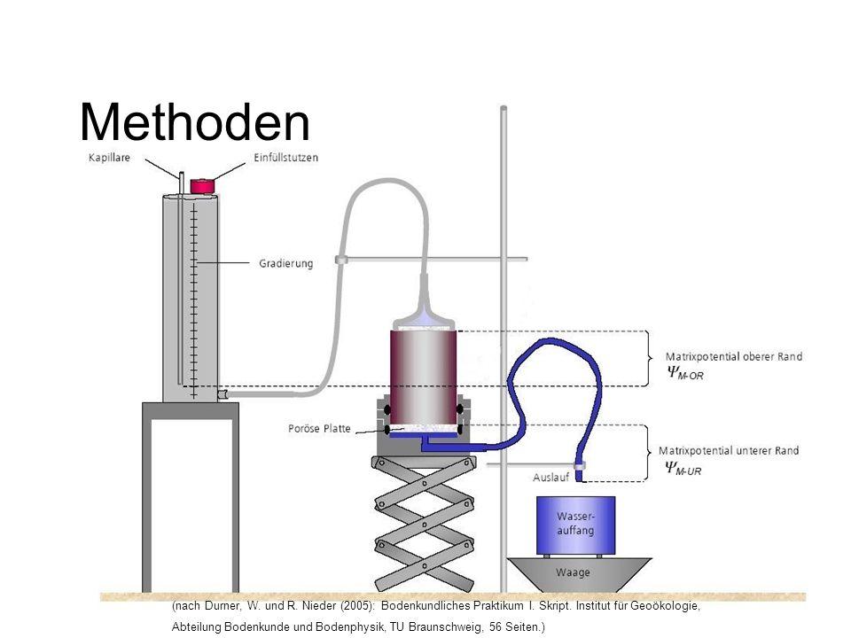Methoden (nach Durner, W. und R. Nieder (2005): Bodenkundliches Praktikum I. Skript. Institut für Geoökologie,