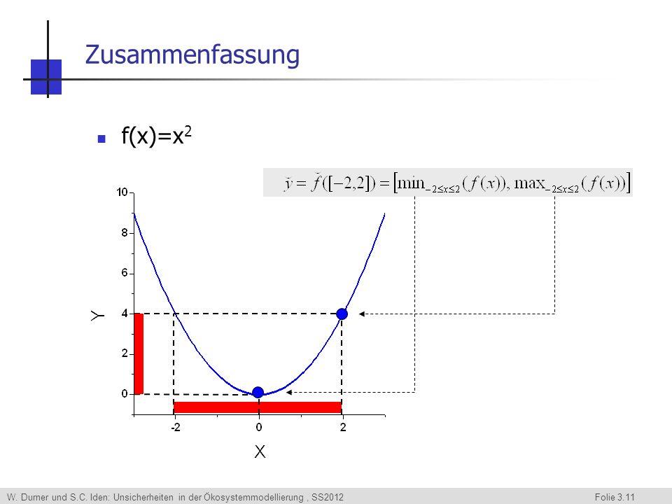 Zusammenfassung f(x)=x2