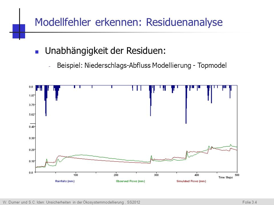 Modellfehler erkennen: Residuenanalyse