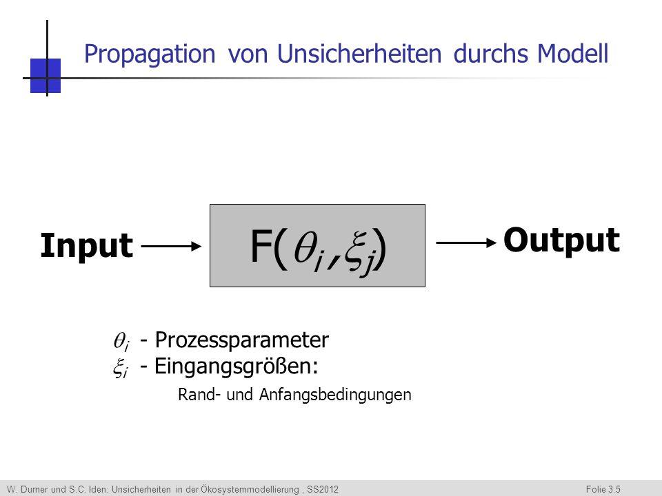 Propagation von Unsicherheiten durchs Modell