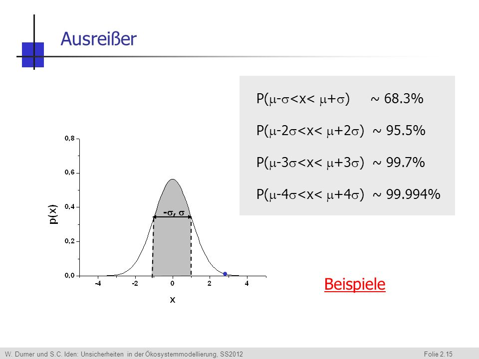 Ausreißer P(-<x< +) ~ 68.3% P(-2<x< +2) ~ 95.5% P(-3<x< +3) ~ 99.7% P(-4<x< +4) ~ 99.994%