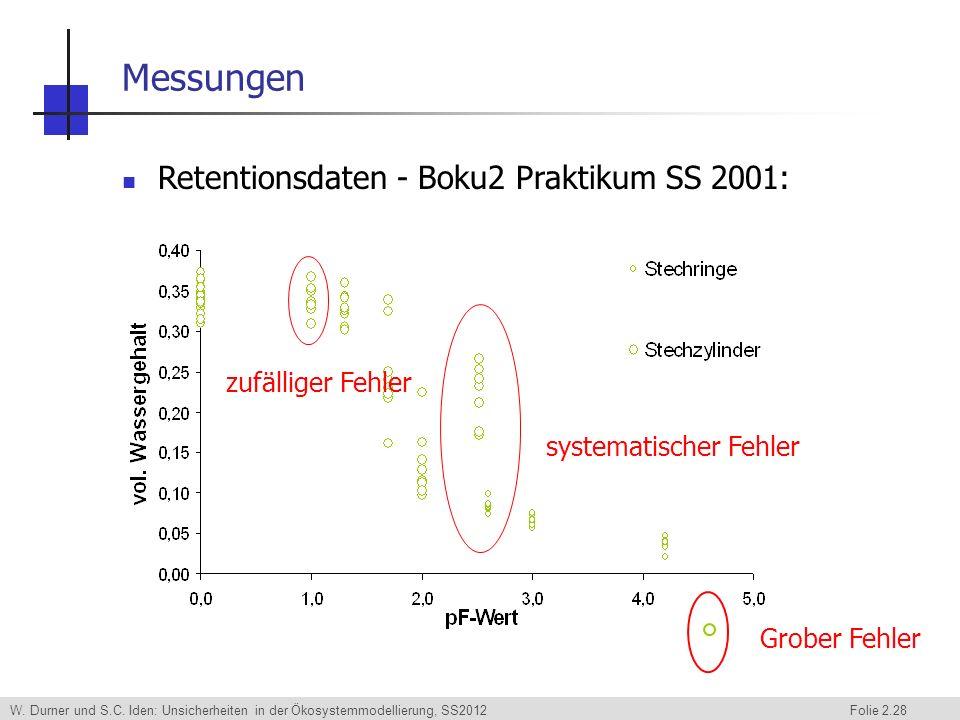 Messungen Retentionsdaten - Boku2 Praktikum SS 2001: zufälliger Fehler