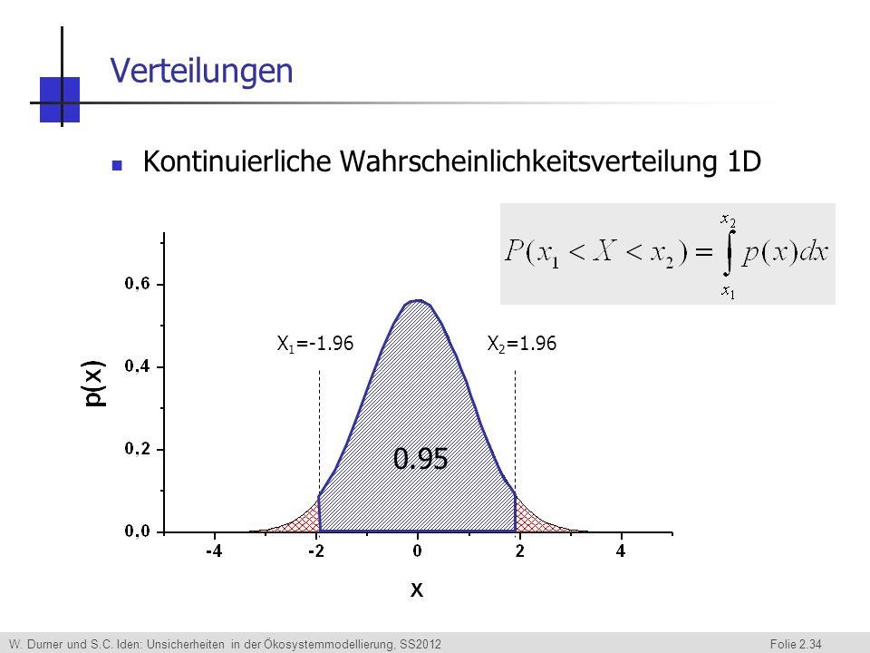 Verteilungen Kontinuierliche Wahrscheinlichkeitsverteilung 1D 0.95
