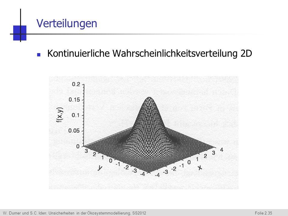 Verteilungen Kontinuierliche Wahrscheinlichkeitsverteilung 2D