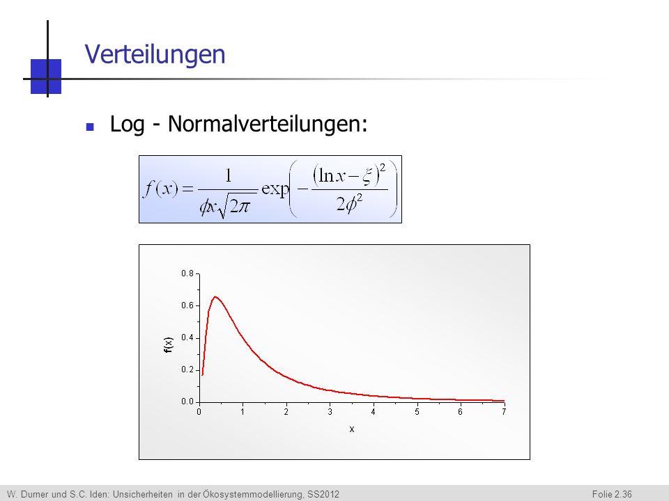 Verteilungen Log - Normalverteilungen: