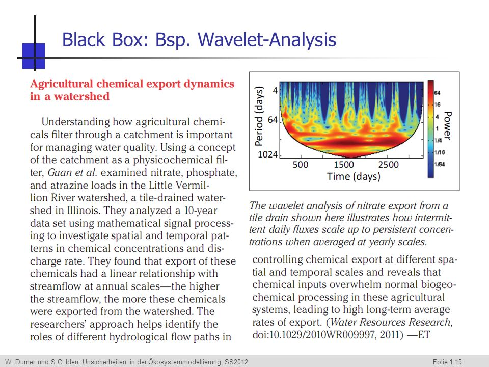 Black Box: Bsp. Wavelet-Analysis