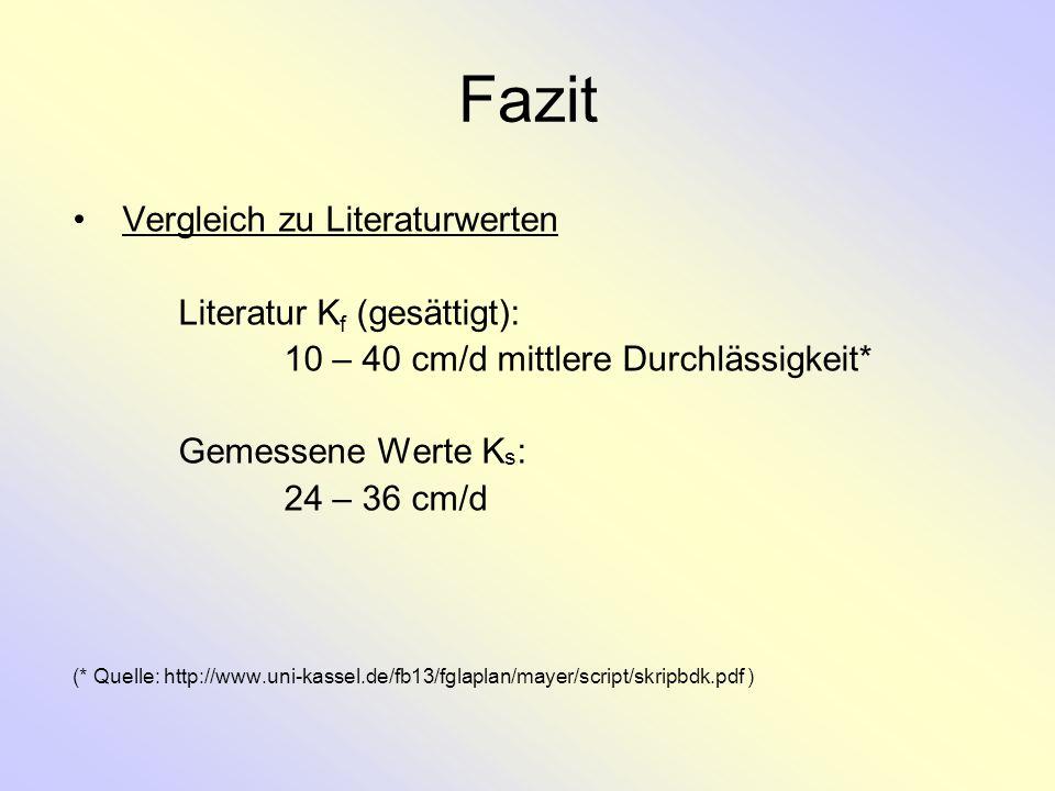 Fazit Vergleich zu Literaturwerten Literatur Kf (gesättigt):