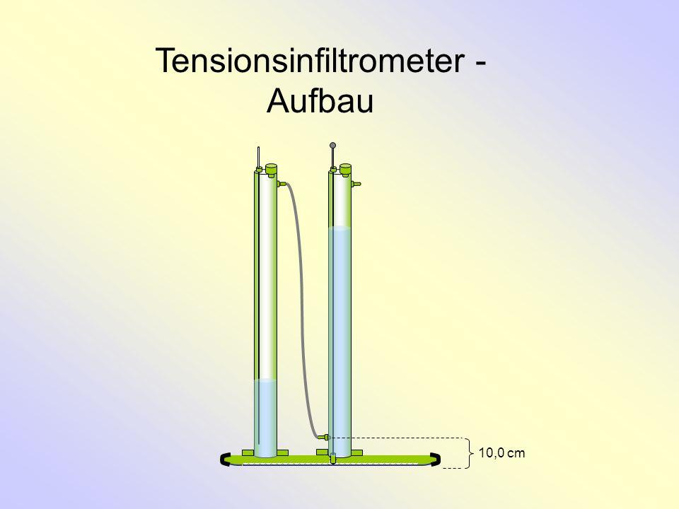 Tensionsinfiltrometer - Aufbau