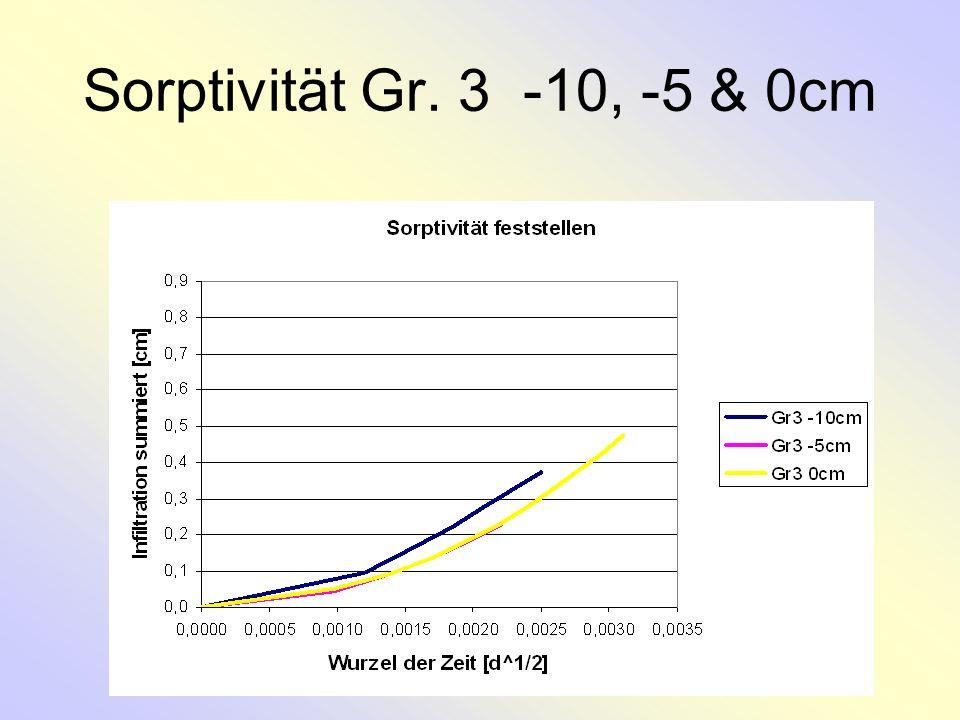 Sorptivität Gr. 3 -10, -5 & 0cm