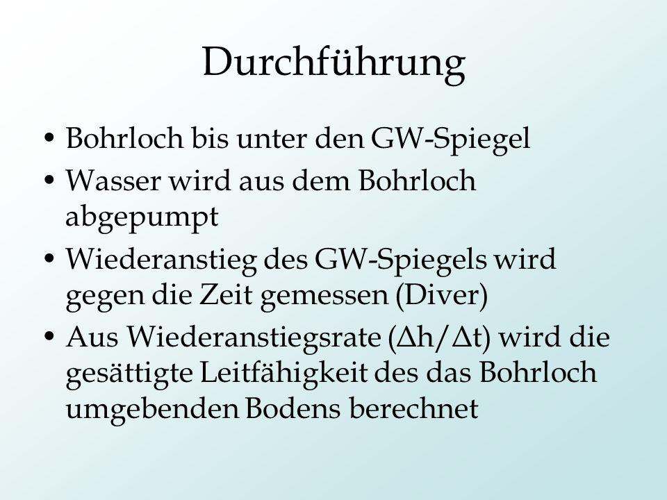 Durchführung Bohrloch bis unter den GW-Spiegel