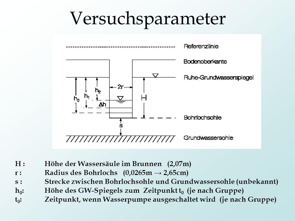 Versuchsparameter H : Höhe der Wassersäule im Brunnen (2,07m)