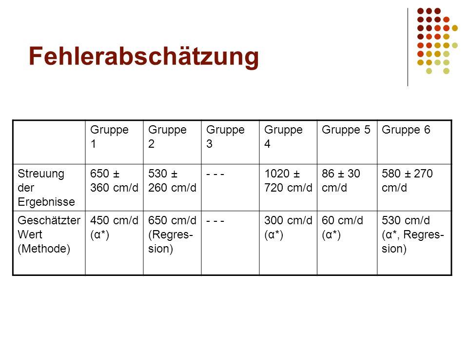 Fehlerabschätzung Gruppe 1 Gruppe 2 Gruppe 3 Gruppe 4 Gruppe 5