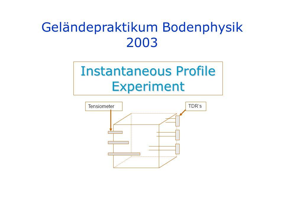 Geländepraktikum Bodenphysik 2003