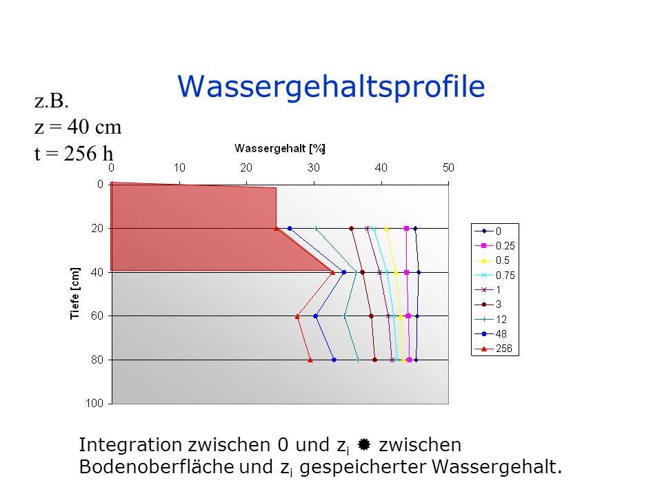 Wassergehaltsprofile