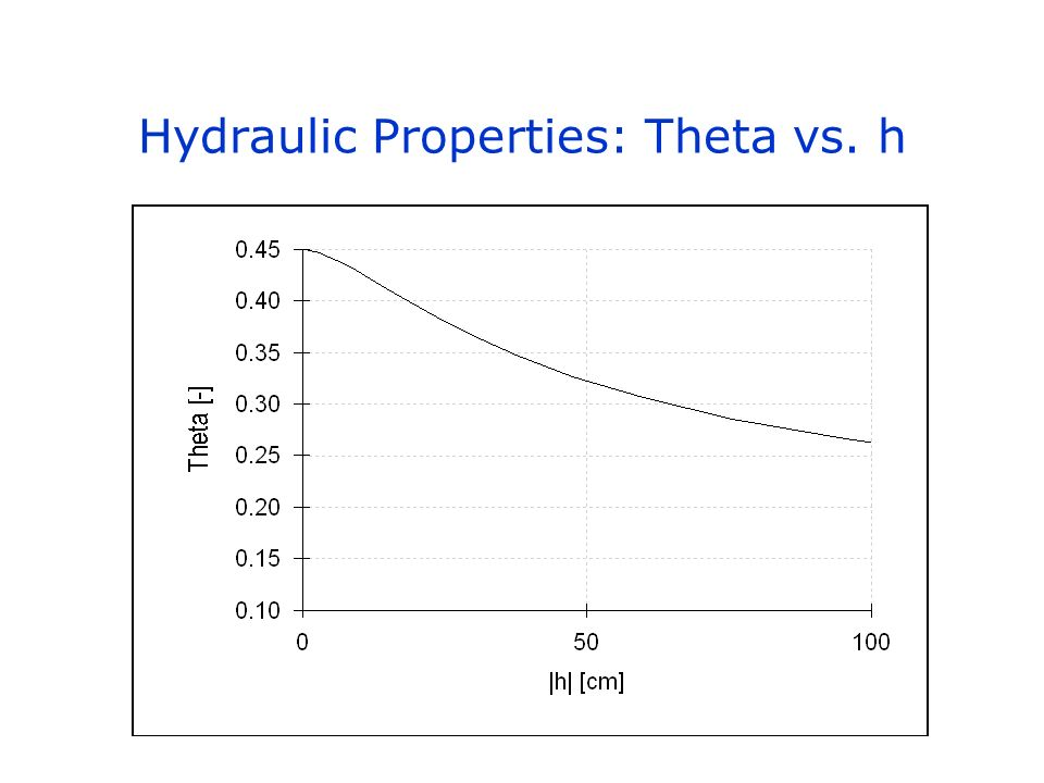Hydraulic Properties: Theta vs. h