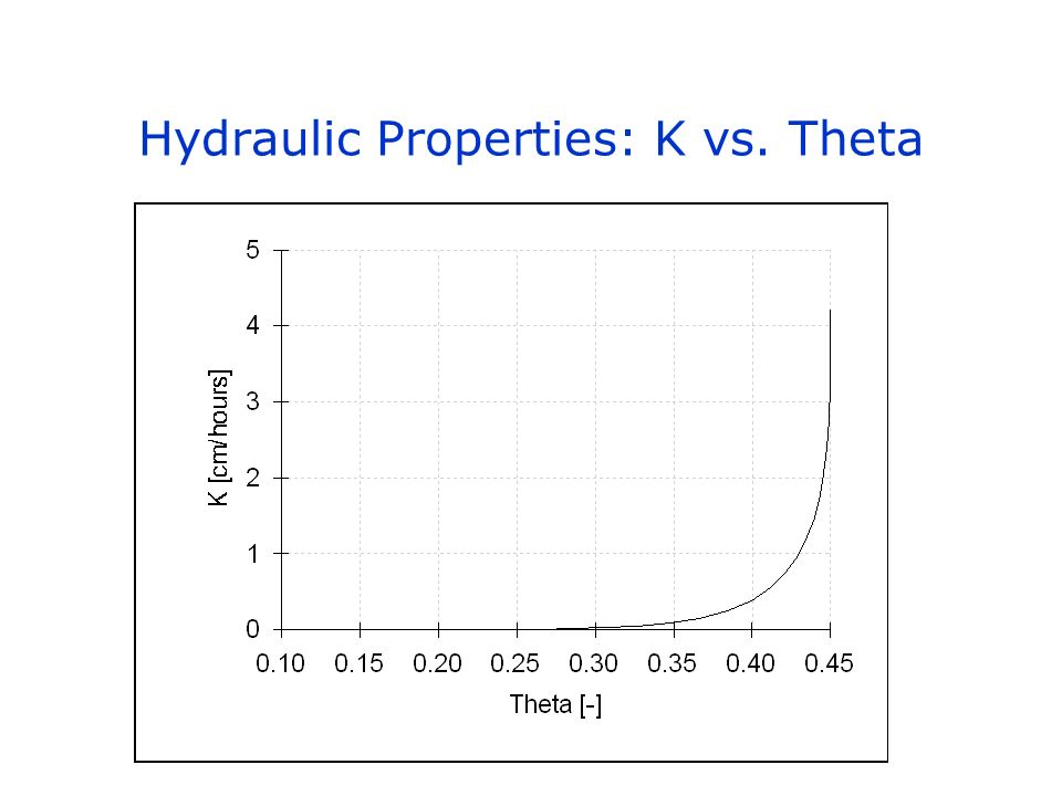 Hydraulic Properties: K vs. Theta