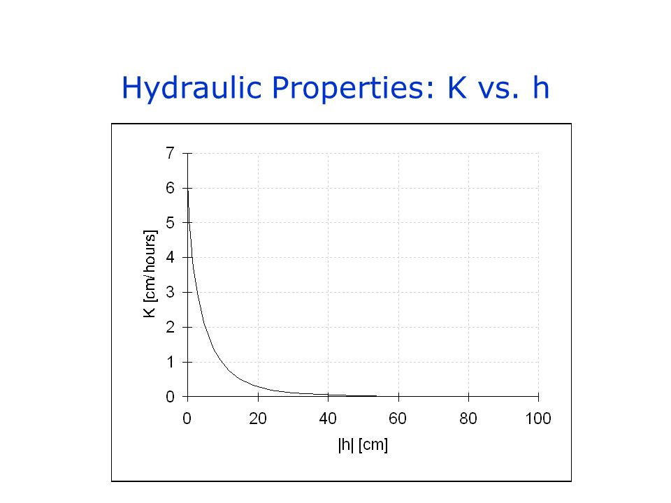 Hydraulic Properties: K vs. h