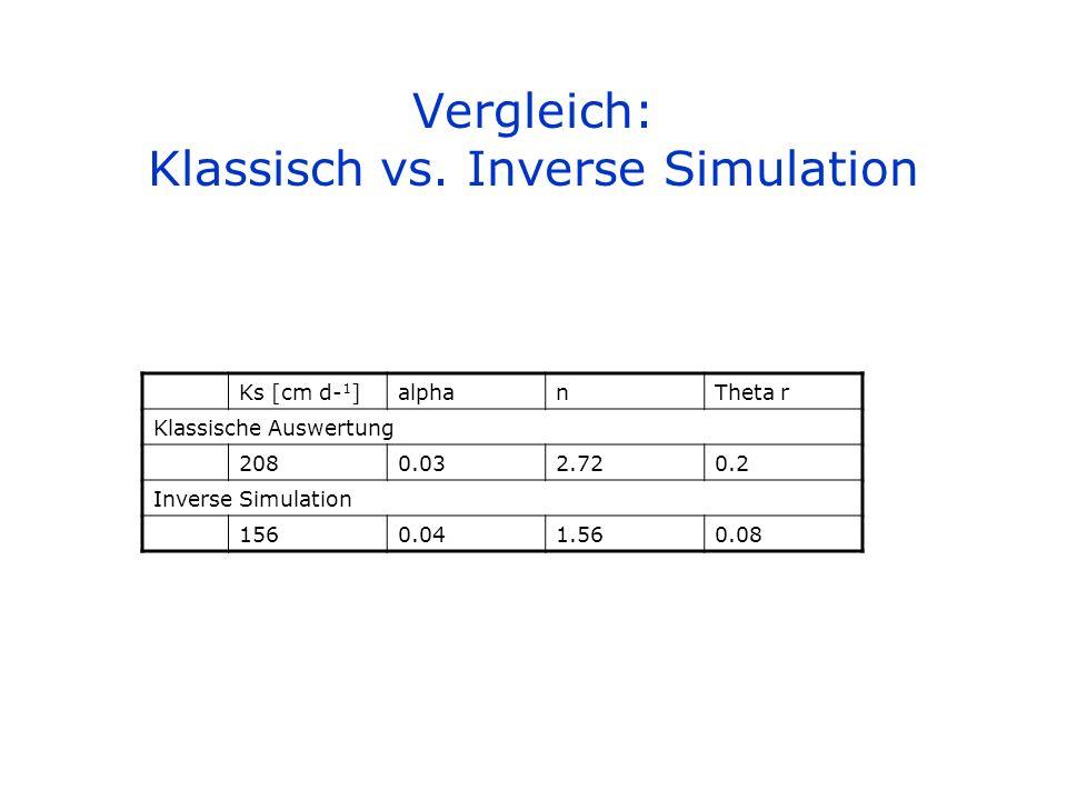 Vergleich: Klassisch vs. Inverse Simulation