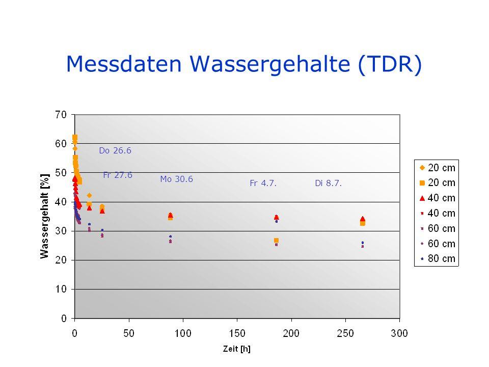 Messdaten Wassergehalte (TDR)