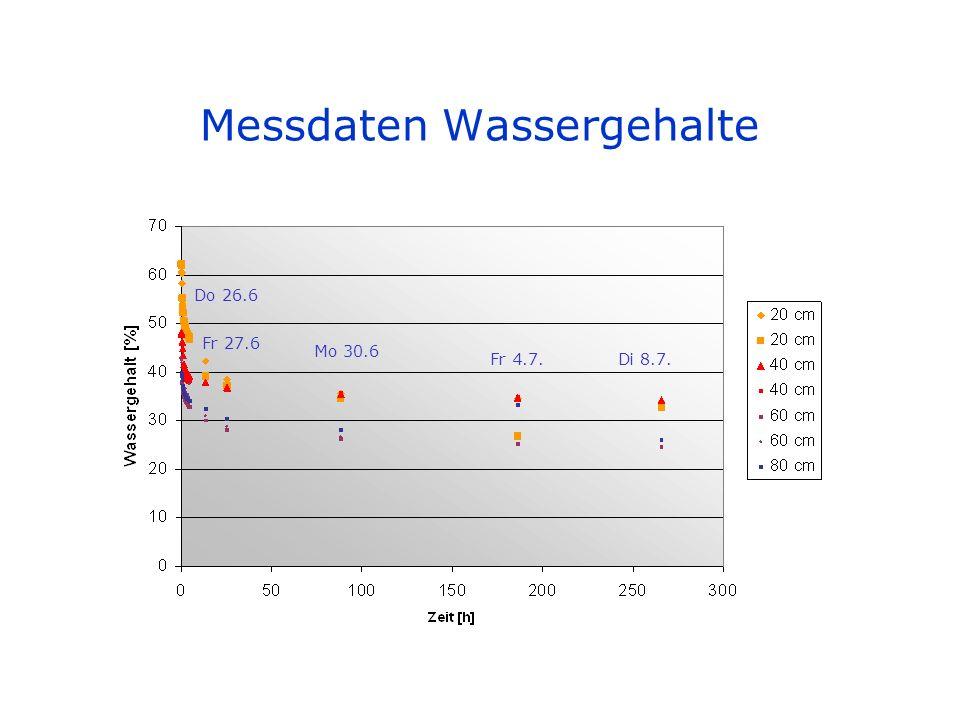 Messdaten Wassergehalte