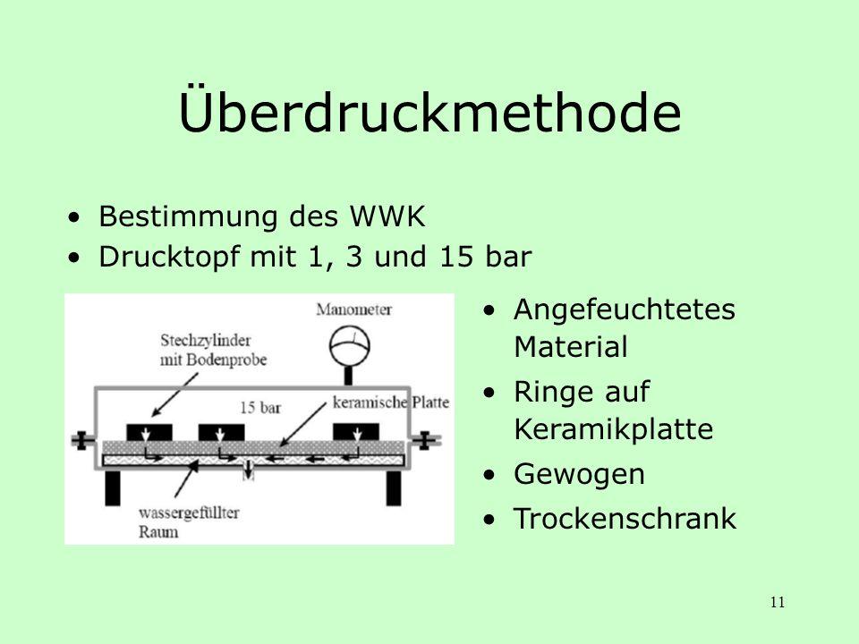 Überdruckmethode Bestimmung des WWK Drucktopf mit 1, 3 und 15 bar
