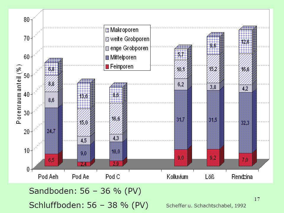 Sandboden: 56 – 36 % (PV) Schluffboden: 56 – 38 % (PV)