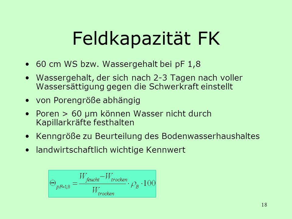 Feldkapazität FK 60 cm WS bzw. Wassergehalt bei pF 1,8