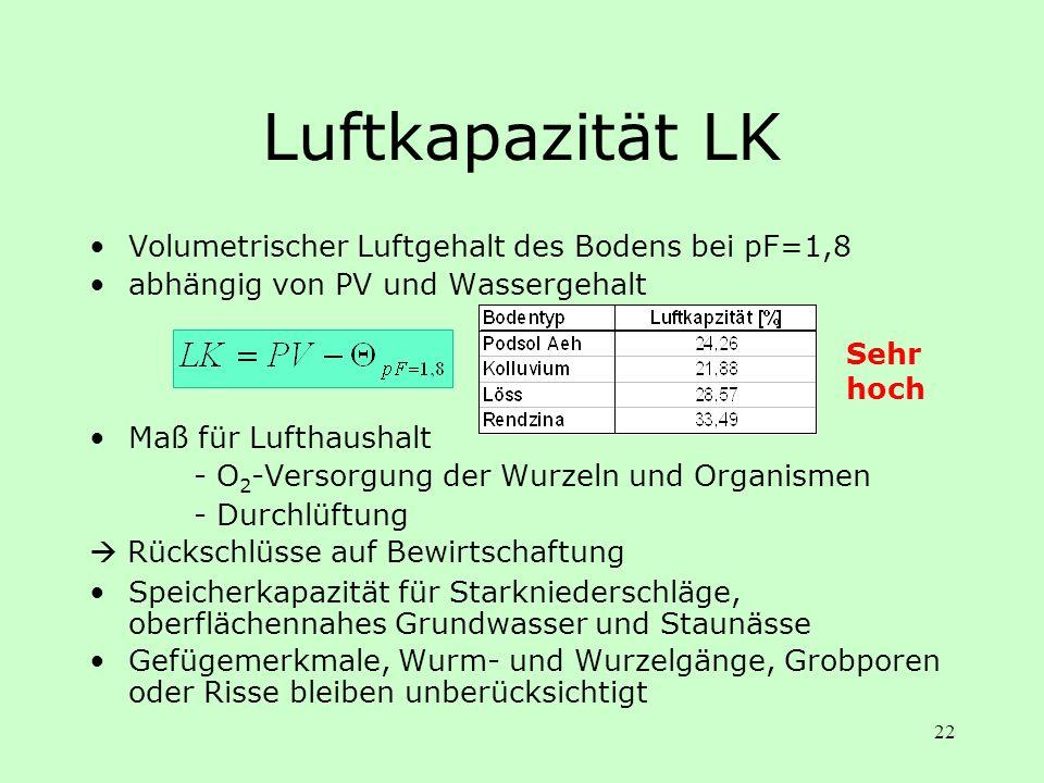 Luftkapazität LK Volumetrischer Luftgehalt des Bodens bei pF=1,8