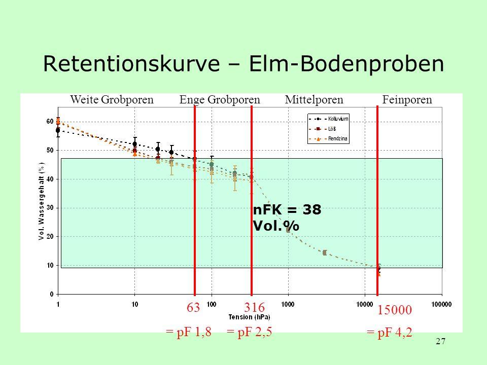 Retentionskurve – Elm-Bodenproben