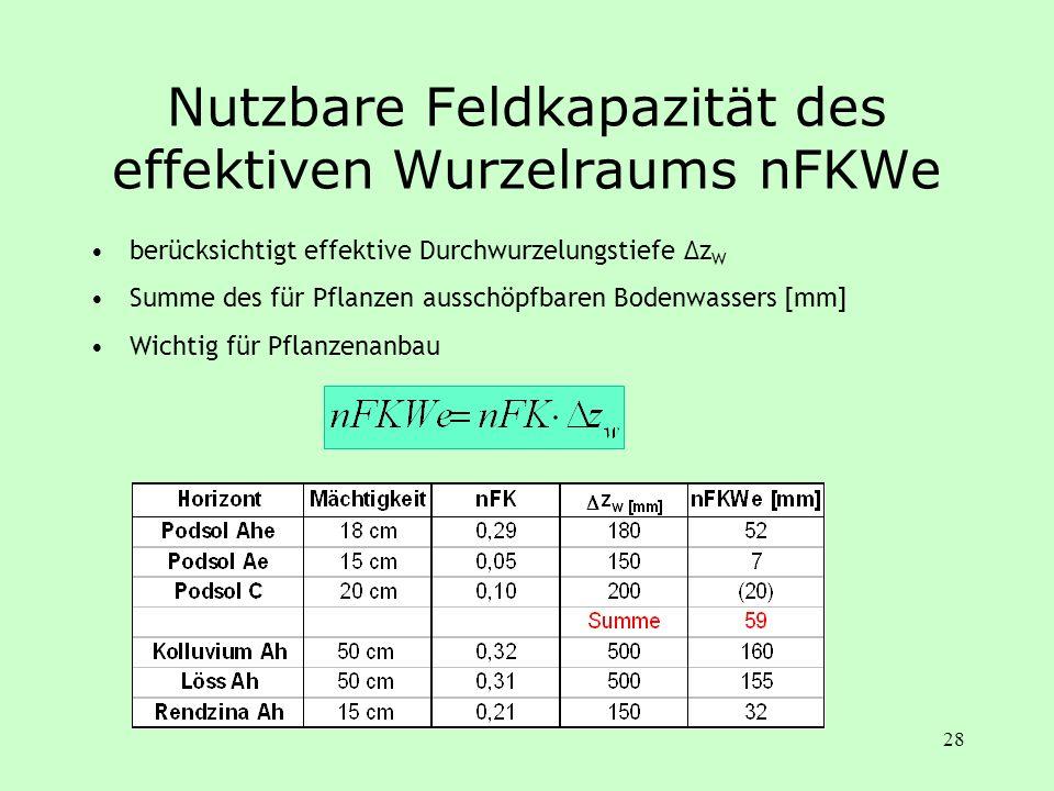 Nutzbare Feldkapazität des effektiven Wurzelraums nFKWe