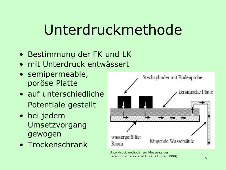 Unterdruckmethode Bestimmung der FK und LK mit Unterdruck entwässert