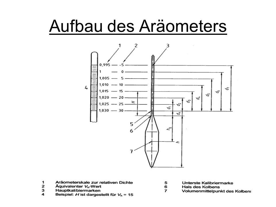 Aufbau des Aräometers
