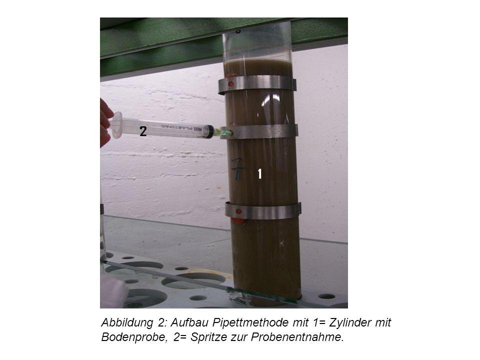 Abbildung 2: Aufbau Pipettmethode mit 1= Zylinder mit