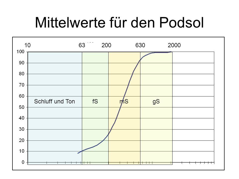 Mittelwerte für den Podsol