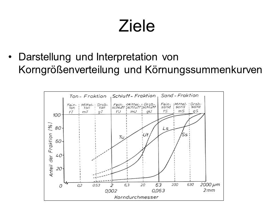 Ziele Darstellung und Interpretation von Korngrößenverteilung und Körnungssummenkurven