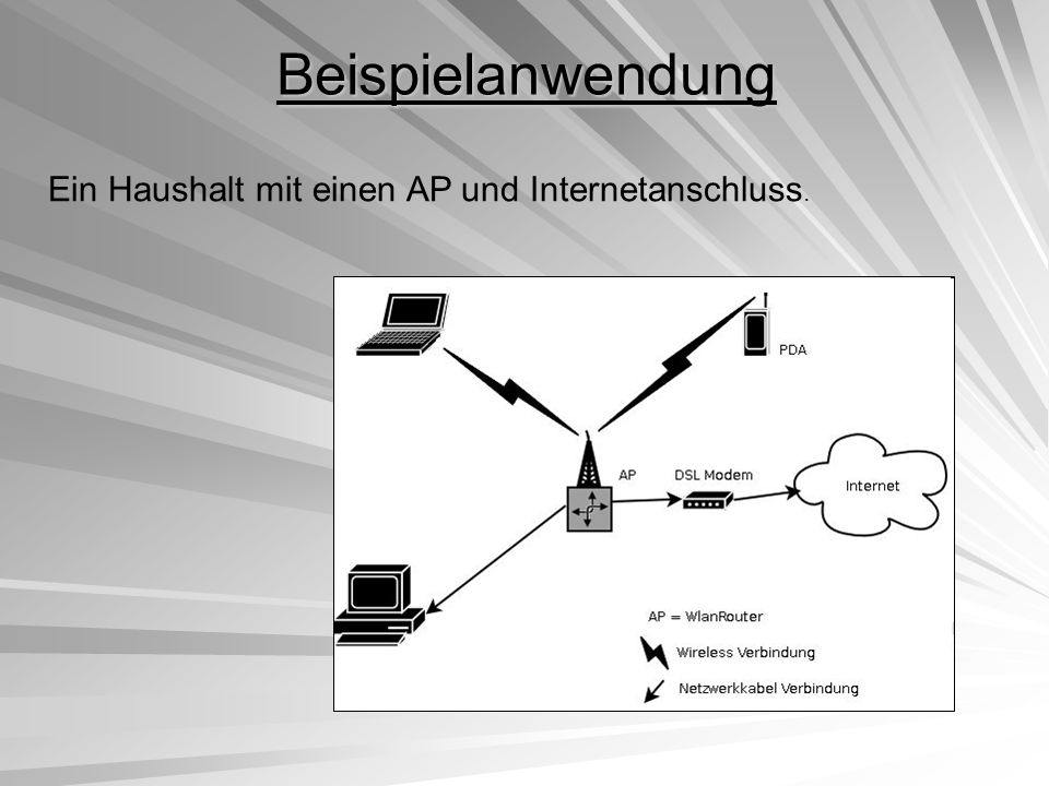 Beispielanwendung Ein Haushalt mit einen AP und Internetanschluss.