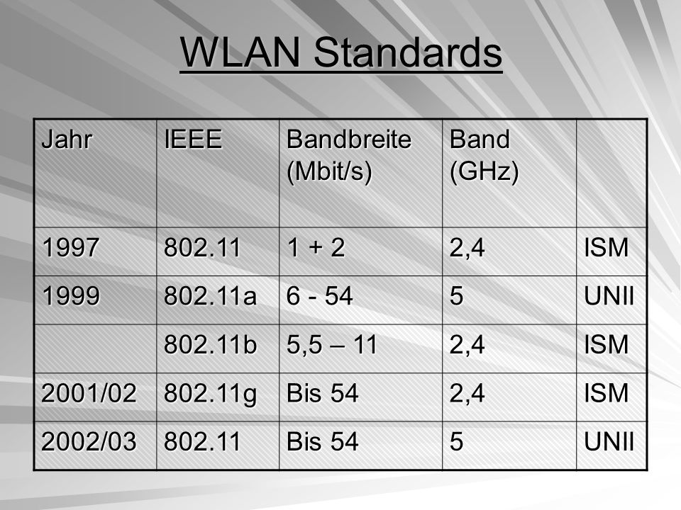 WLAN Standards Jahr IEEE Bandbreite (Mbit/s) Band (GHz) 1997 802.11