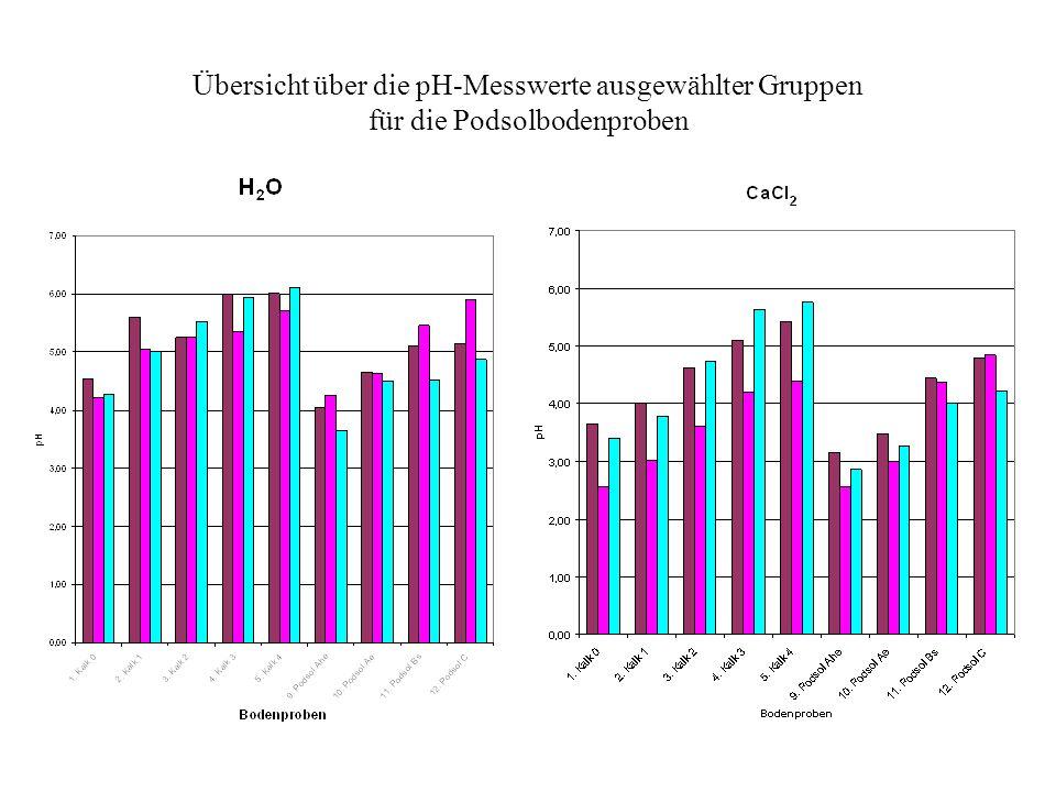 Übersicht über die pH-Messwerte ausgewählter Gruppen für die Podsolbodenproben