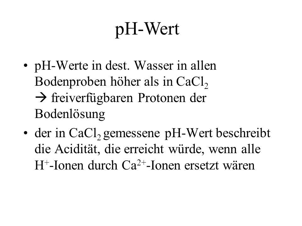 pH-Wert pH-Werte in dest. Wasser in allen Bodenproben höher als in CaCl2  freiverfügbaren Protonen der Bodenlösung.