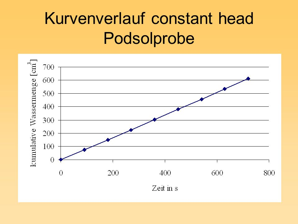 Kurvenverlauf constant head Podsolprobe