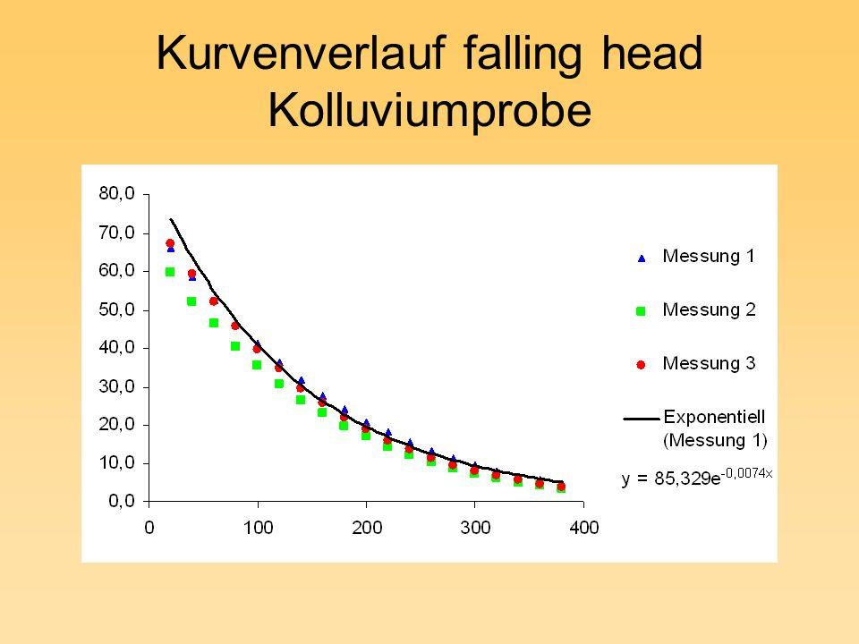 Kurvenverlauf falling head Kolluviumprobe