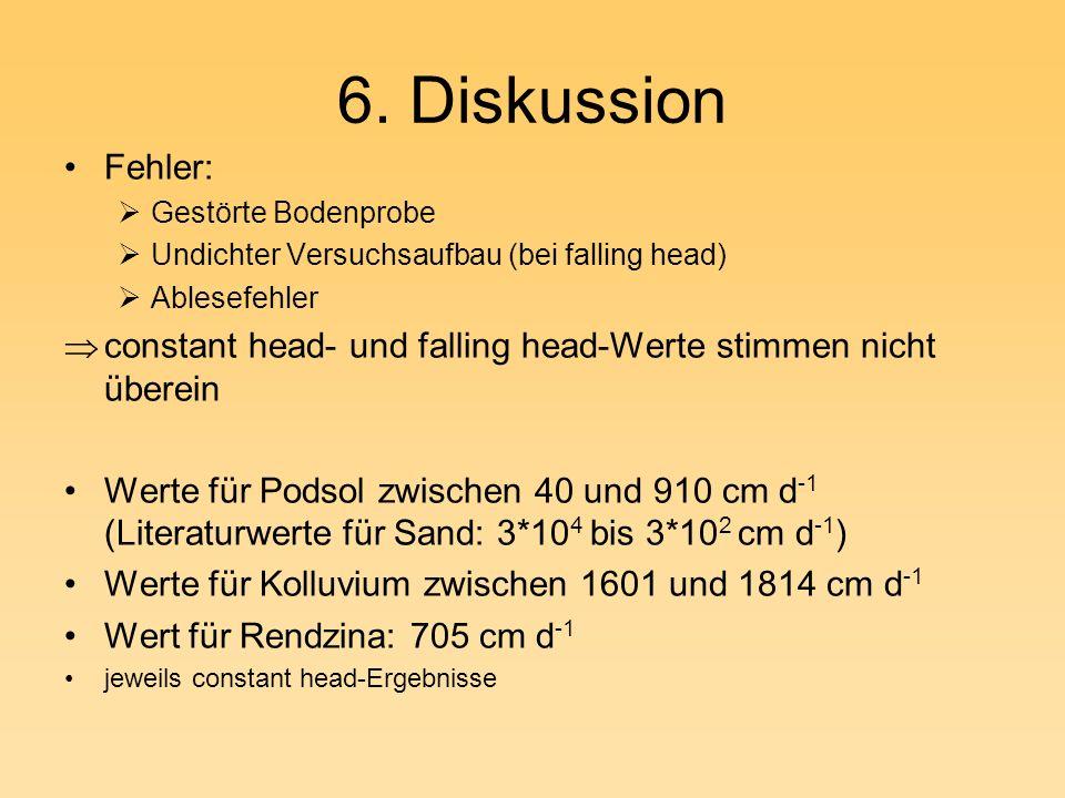 6. Diskussion Fehler: Gestörte Bodenprobe. Undichter Versuchsaufbau (bei falling head) Ablesefehler.