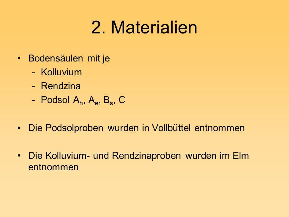 2. Materialien Bodensäulen mit je Kolluvium Rendzina